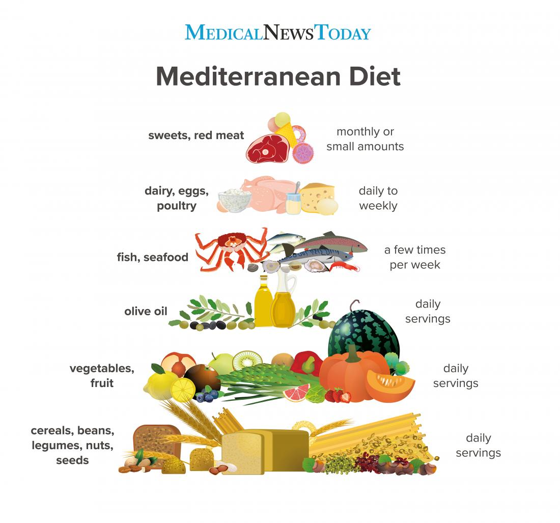 how is the mediteranean diet adverstised