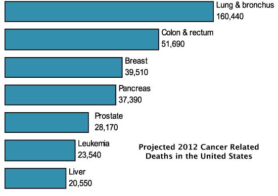 Diagram - Projected 2012 Cancer Related Deaths in the United States