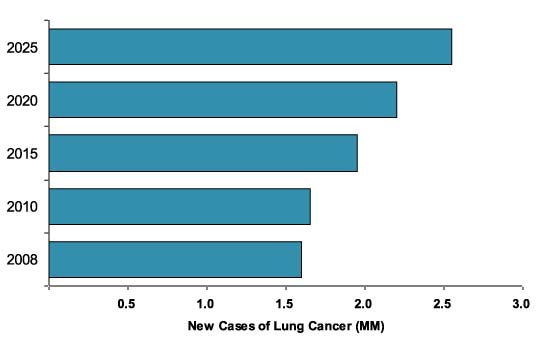 Diagram - New Cases of Lung Cancer