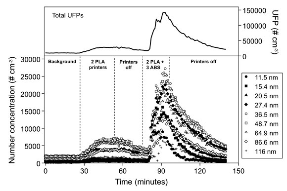 Graph of 3d-printer concentrations