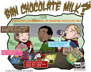 Ban Chocolate Milk?