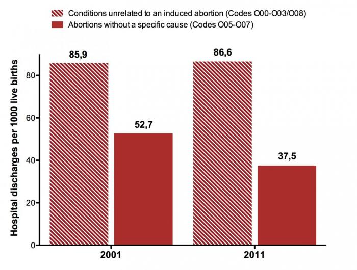 [Change in the Incidence of Hospital Discharges Due to Abortion in Chile between 2001 and 2010]