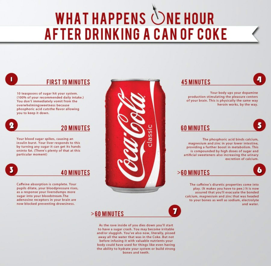 An infographic showing what Coca-Cola does to the body