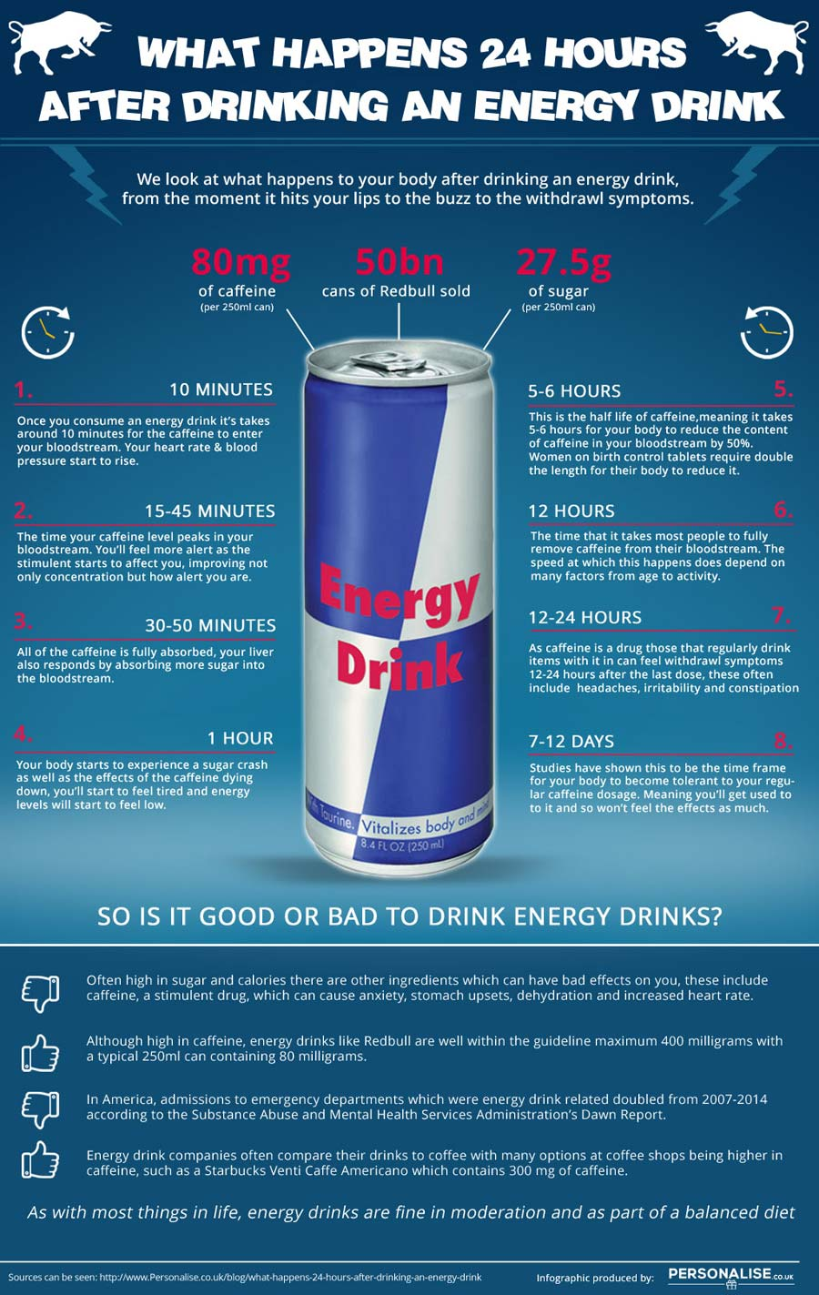 An infographic for energy drink consumption