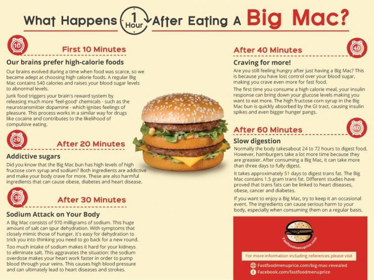 [Big Mac infographic]