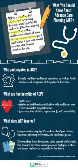 What You Should Know About Advance Care Planning