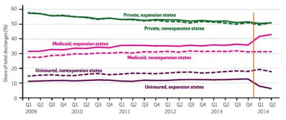 Hospital Discharges in Medicaid Expansion/Non-Expansion States