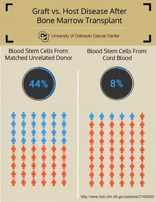 reduced chronic graft-versus-host disease with cord blood, compared with blood from unrelated matched donor