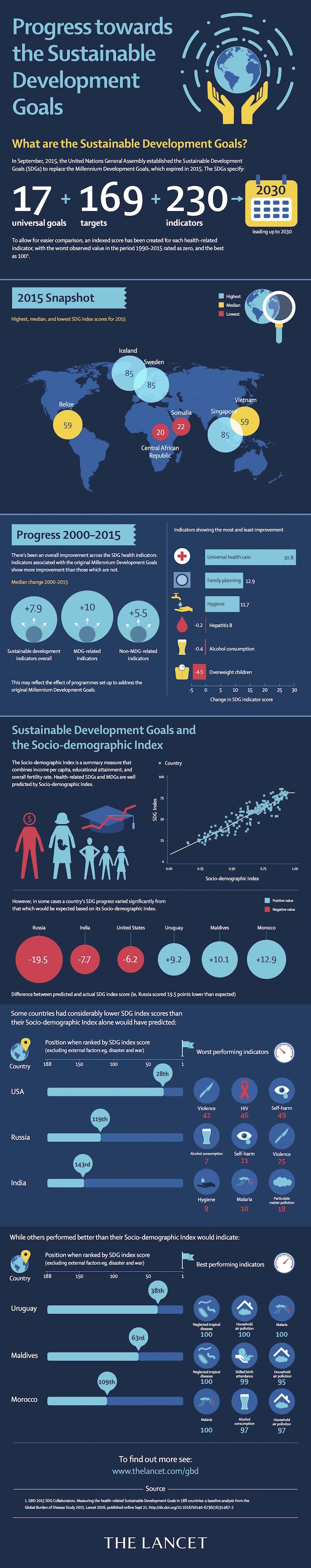 [SDG infographic]