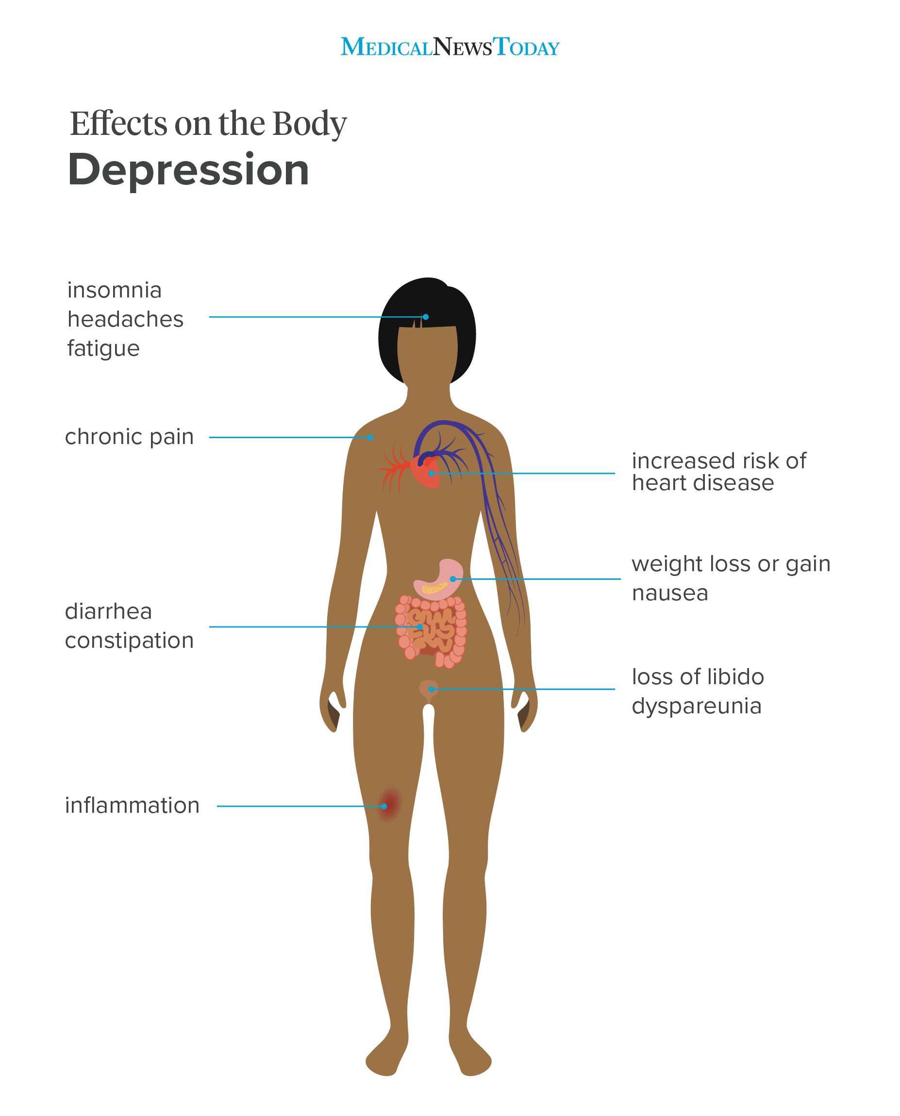 Effects on the body depression