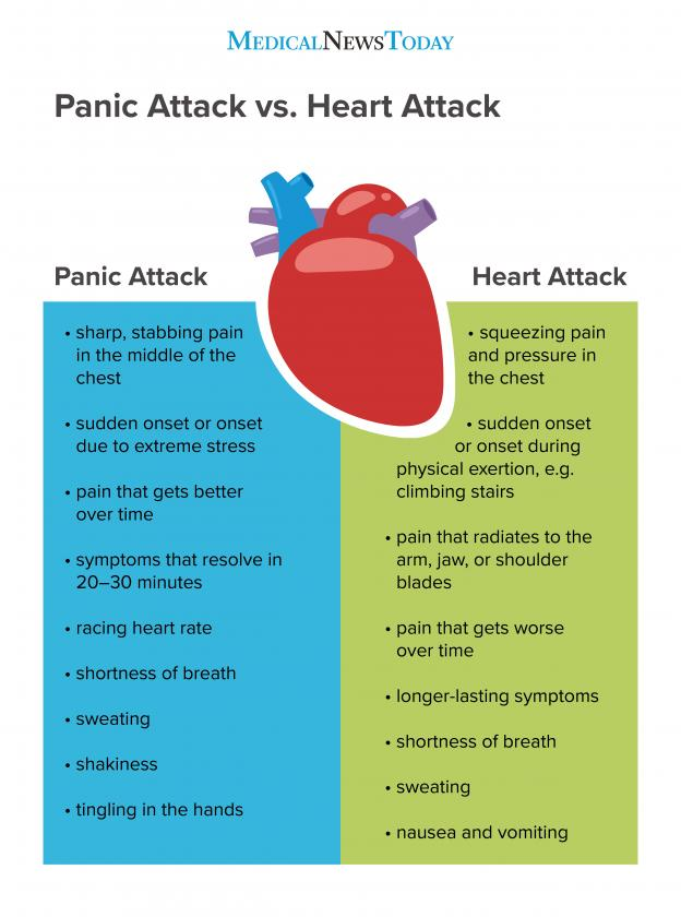 anxiety heart attack fear