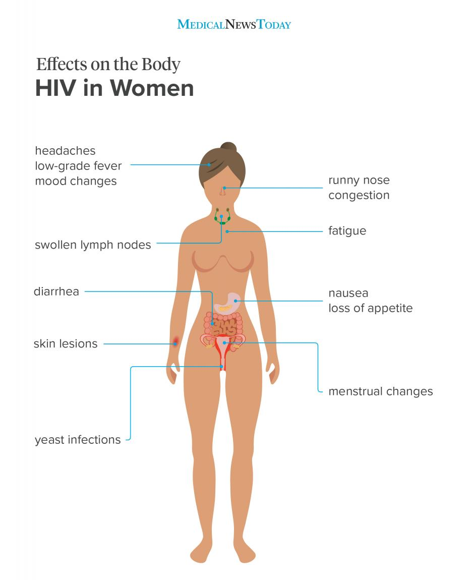 Hiv Signs And Symptoms In Women