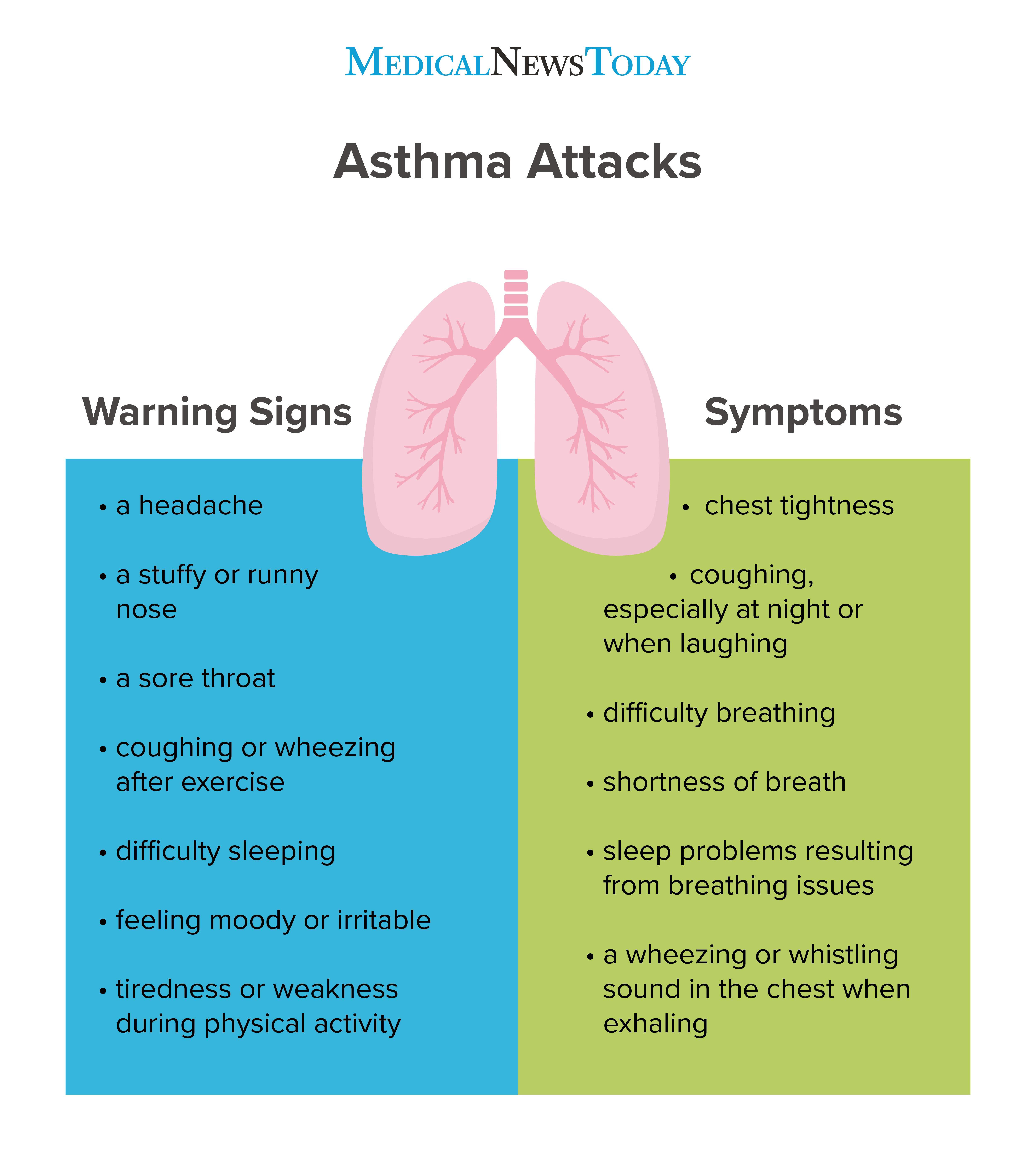 Asthma attacks infographic <br>Image credit: Stephen Kelly, 2019</br>