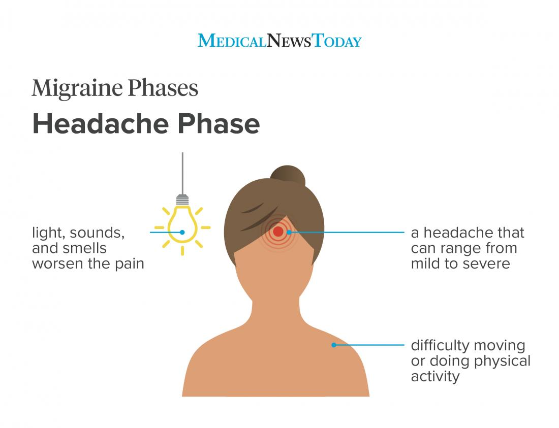 Migraine vs  headache: How to tell the difference