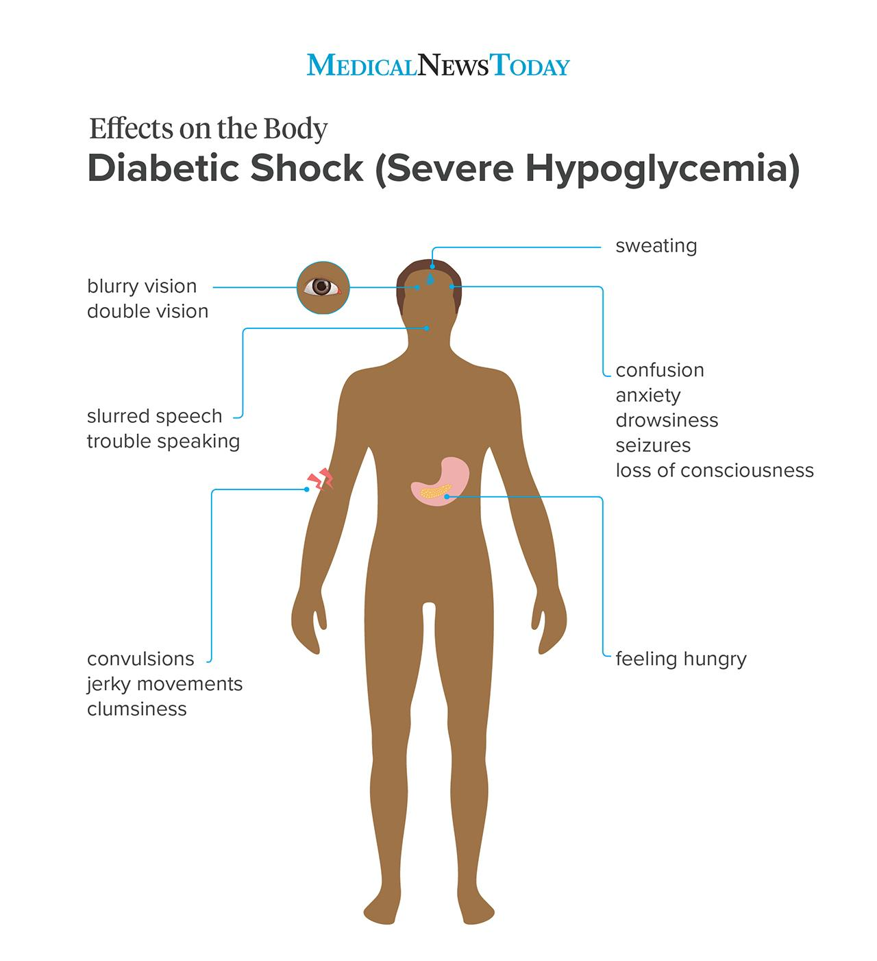 Diabetic shock (severe hypoglycemia) - effects on the body series