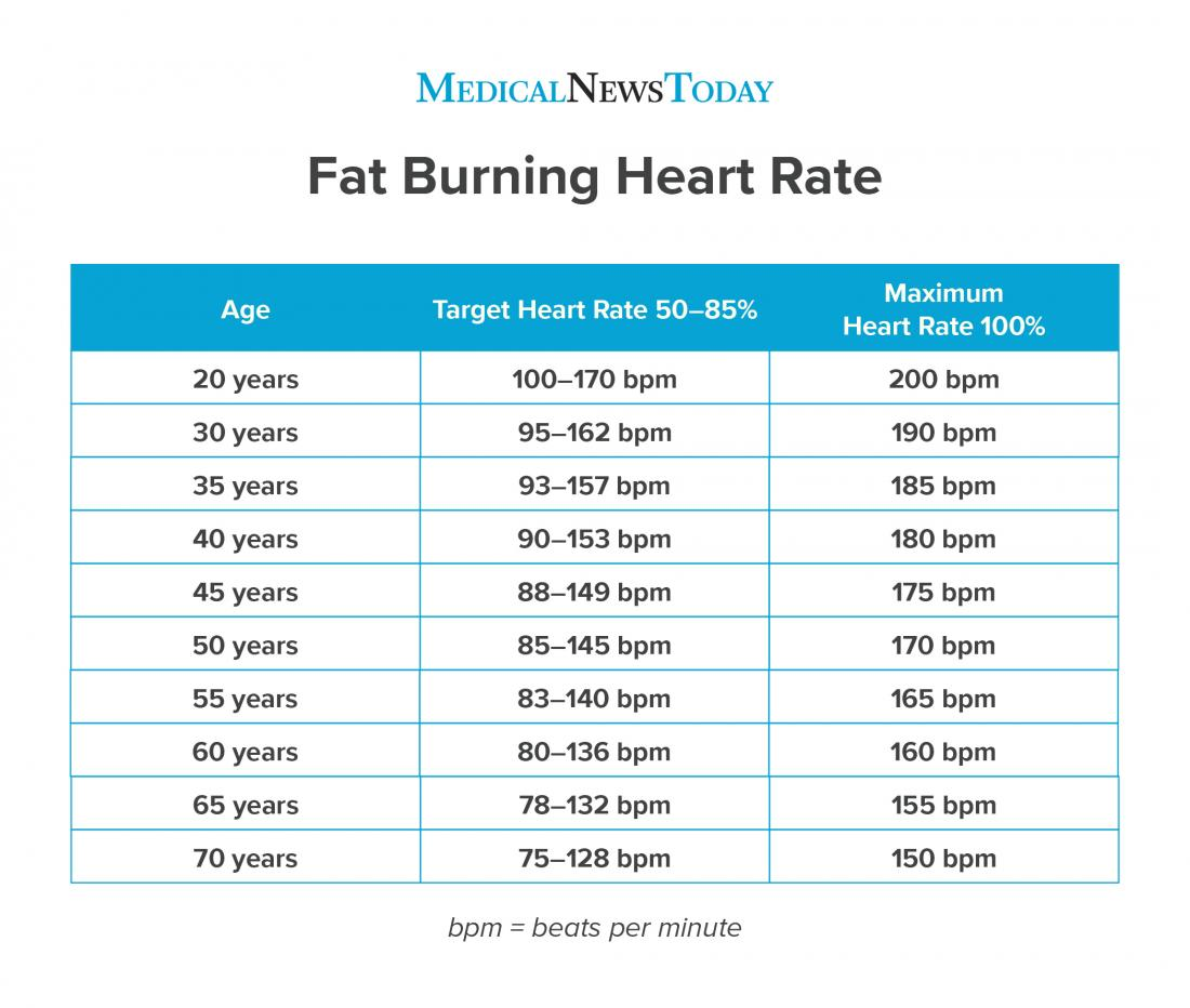 an infographic for fat burning heart rate