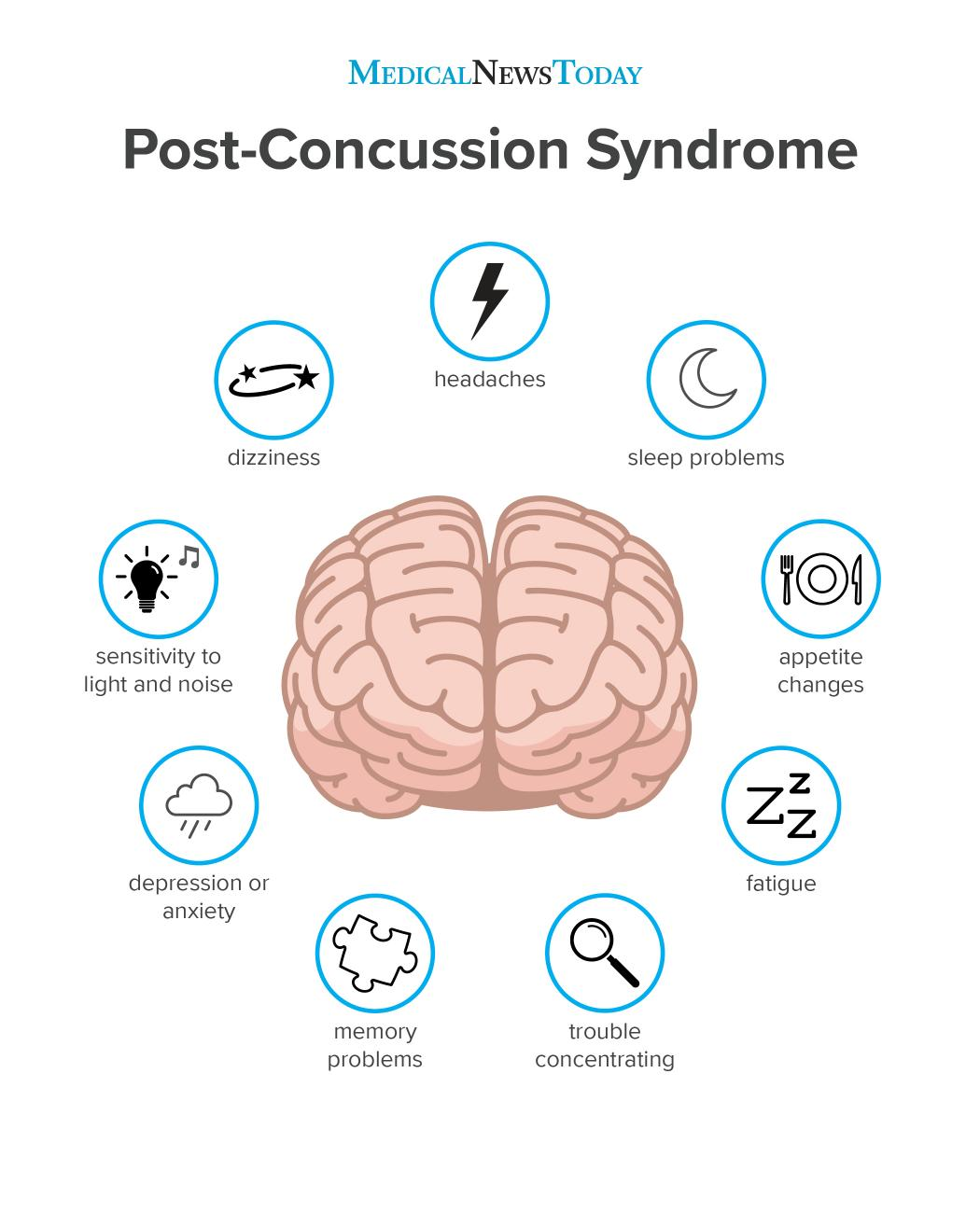 an infographic of Post-Concussion syndrome.