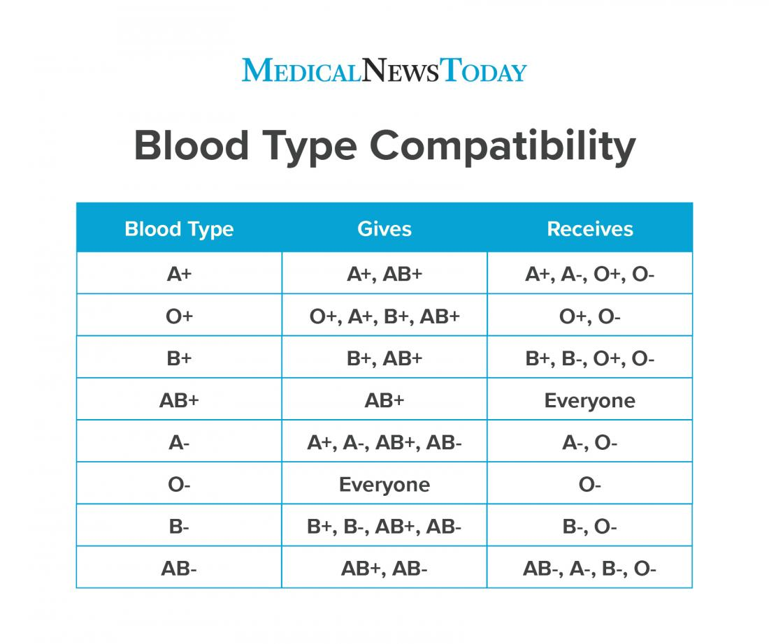 Rarest Blood Type: Chart And Compatibility