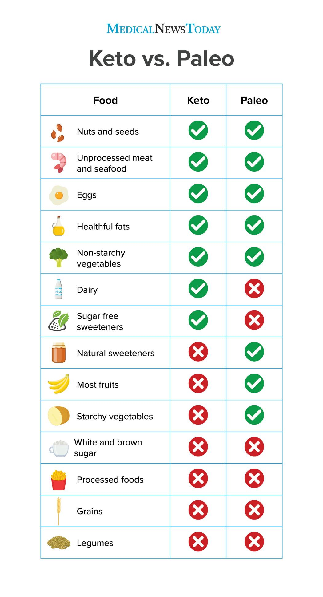 an infographics showing the difference and similarities between a keto and paleo diet