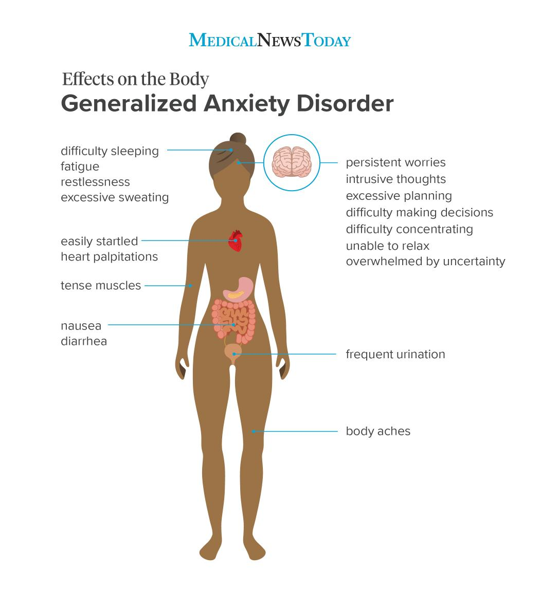 an infographic of generalized anxiety disorder