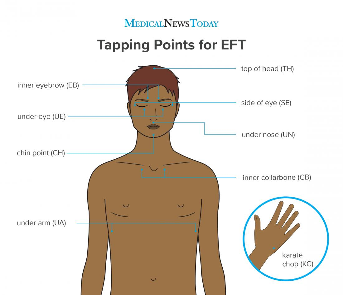 an infographic of Tapping Points for EFT.