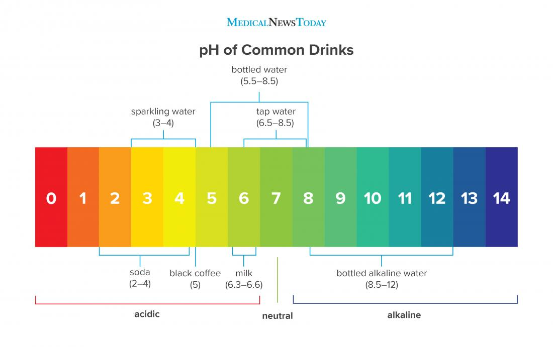 a table showing the ph of common drinks