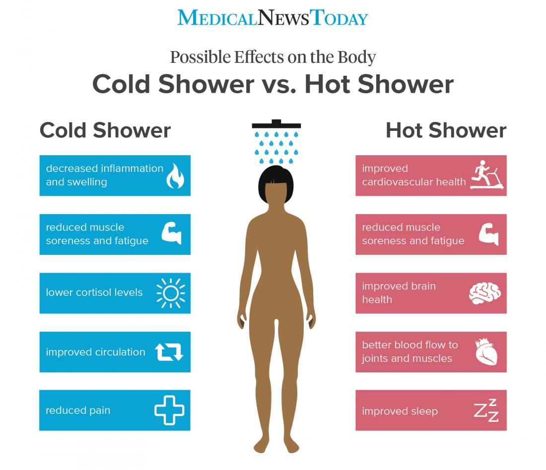 cold and hot shower effects on sleep