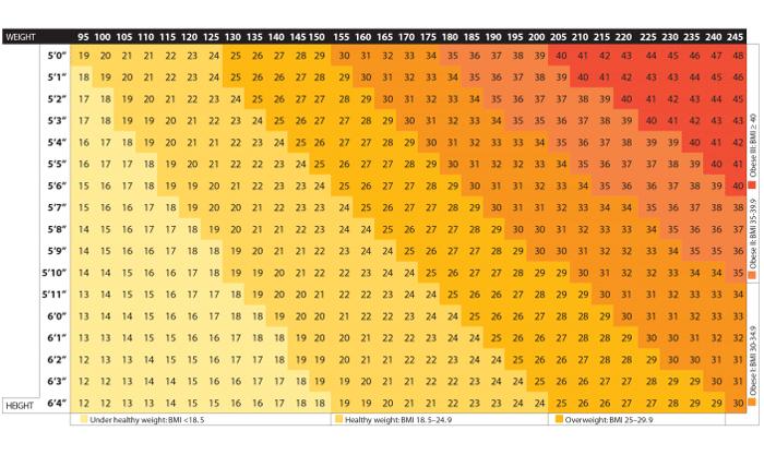 Bmi Chart Eat Smart Move More Nc